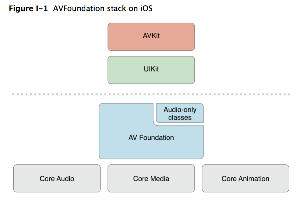 ios stack